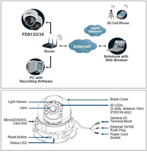 FD8133 VIVOTEK Mpix - Kamery kopułkowe IP