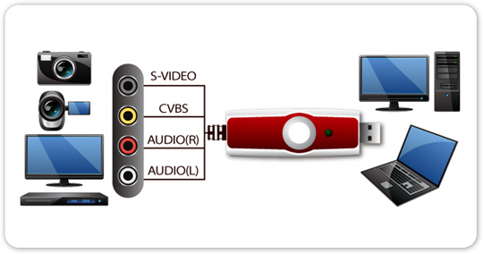 Video Audio Grabber USB - Konwertery wideo